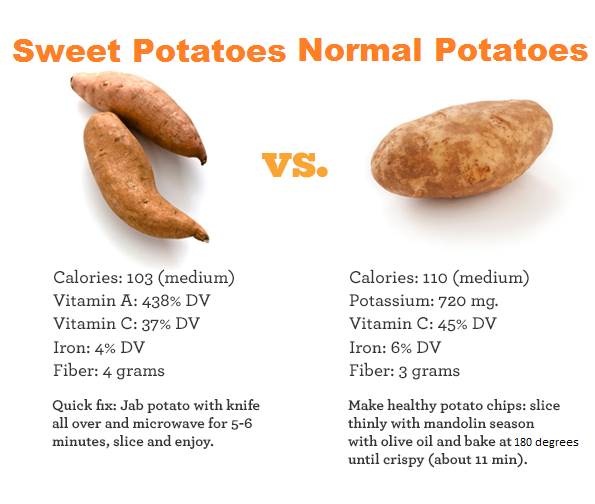 what vitamins are in potatoes